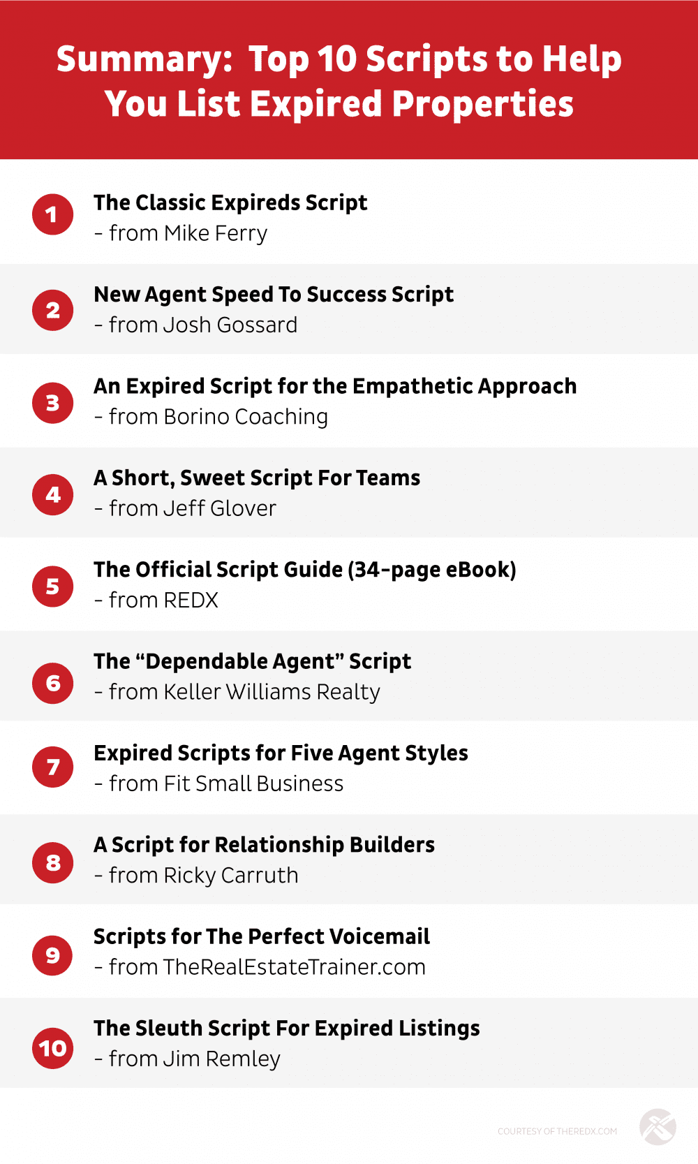 10 Golden Expired Scripts To List More Properties In 2019 - REDX